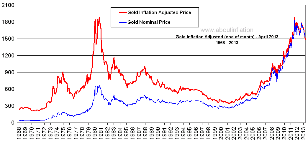 inflation gold bitcoin us dollar